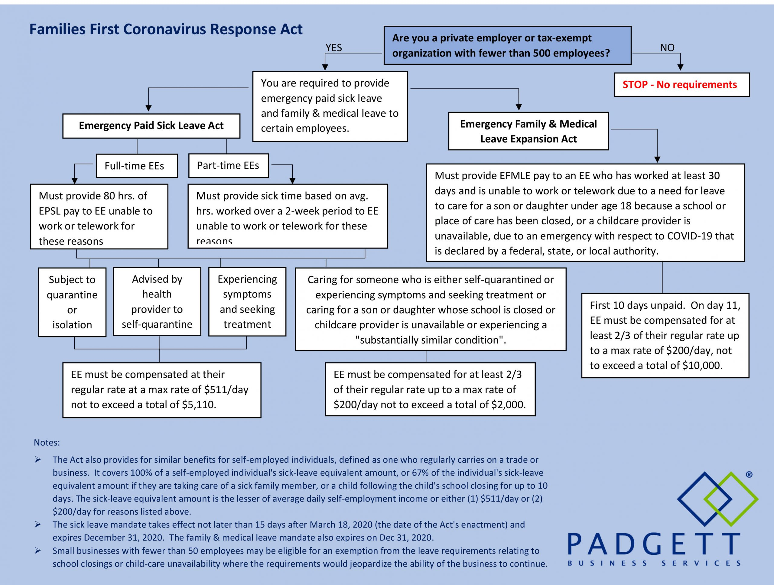 Families First Coronavirus Response Act Flowchart - Padgett-1